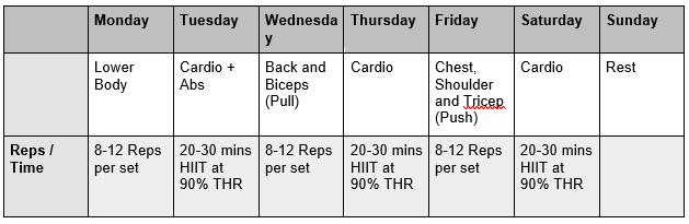 Workout Split: Beginner, Intermediate, and Advanced levels